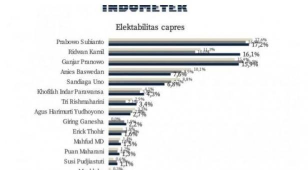 Hasil survei Indometer terkait elektabilitas capres. [ANTARA/HO-Survei Indometer]