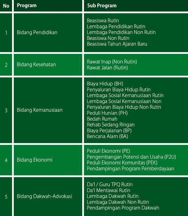 Program UPZ PT Semen Padang