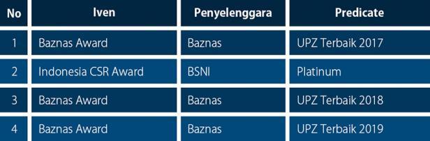Penghargaan UPZ PT Semen Padang