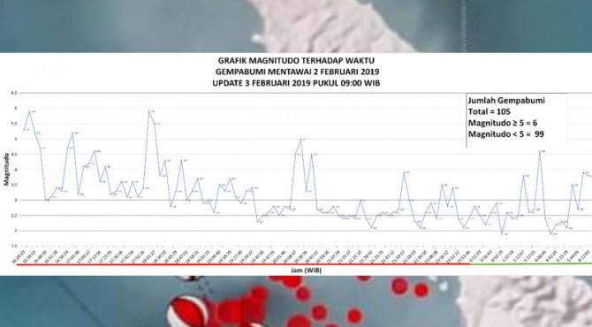 Grafik magnitudo terhadap waktu gempabumi Mentawai