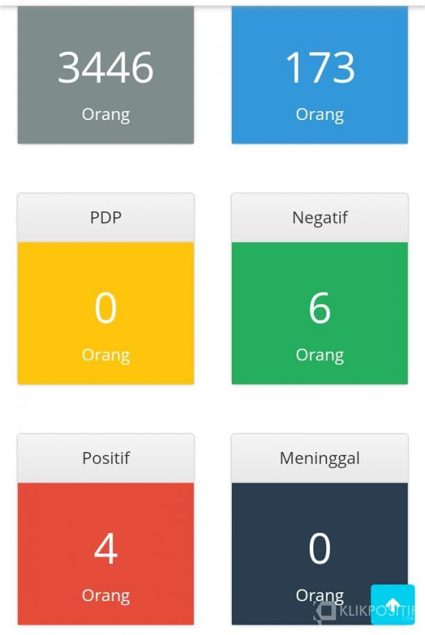 Screenshot hasil data dari https://covid19.pesisirselatankab, Rabu 8 April 2020