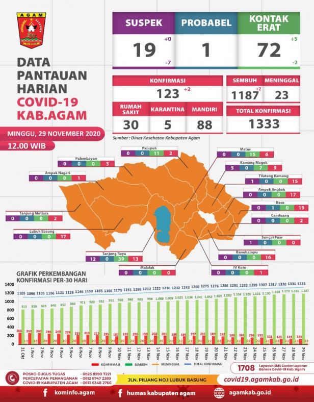 Data pantauan Covid-19 Agam